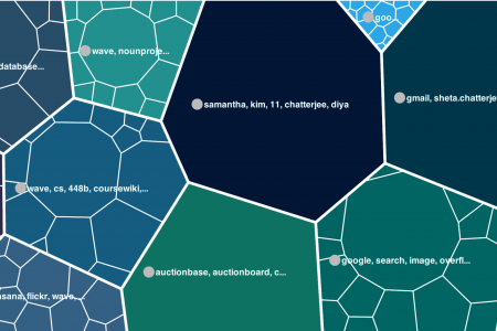 Web History Mapper-visualize your browsing history Infographic