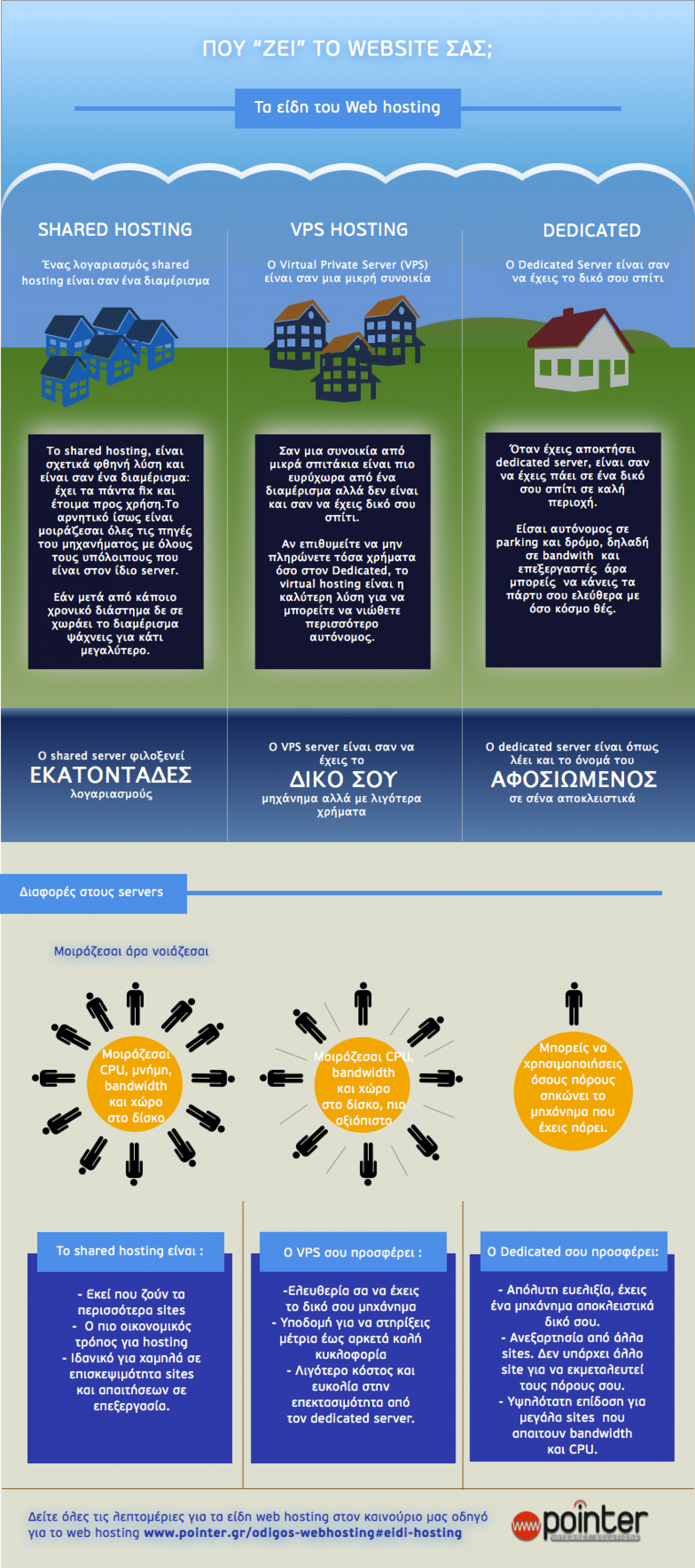 Web hosting in Greece - Where my website is living Infographic