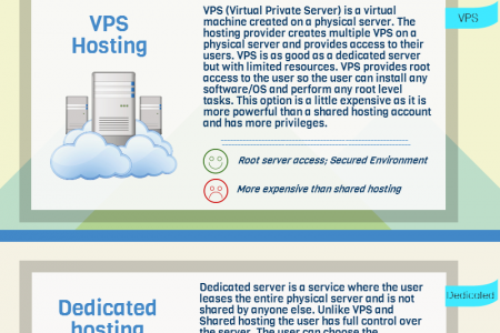 Web hosting: Shared vs VPS vs Dedicated vs Cloud Infographic