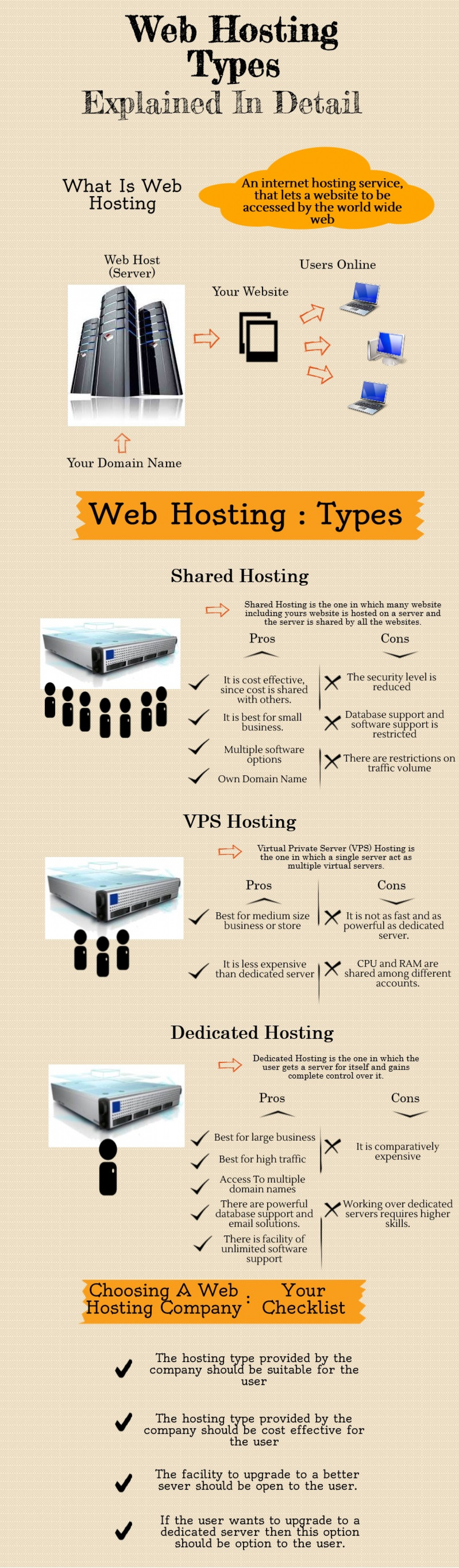 Web Hosting Types: Explained In Detail Infographic