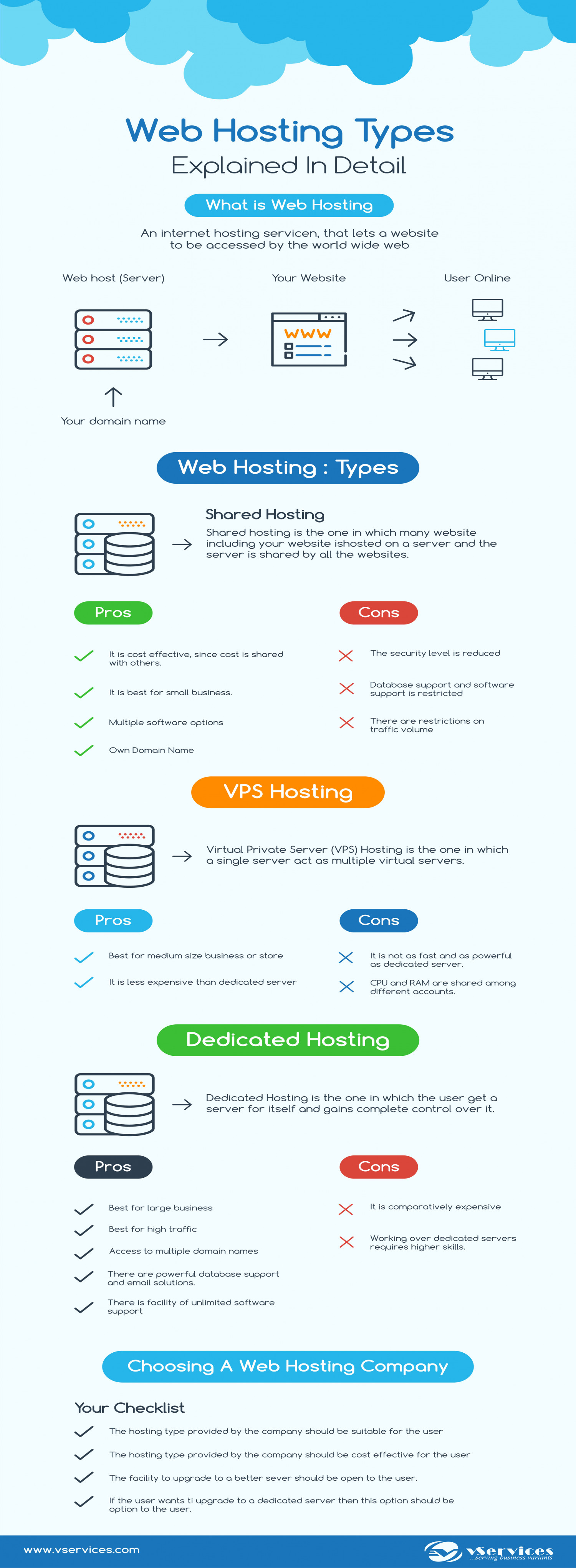 Web hosting Types Explained in Detail Infographic