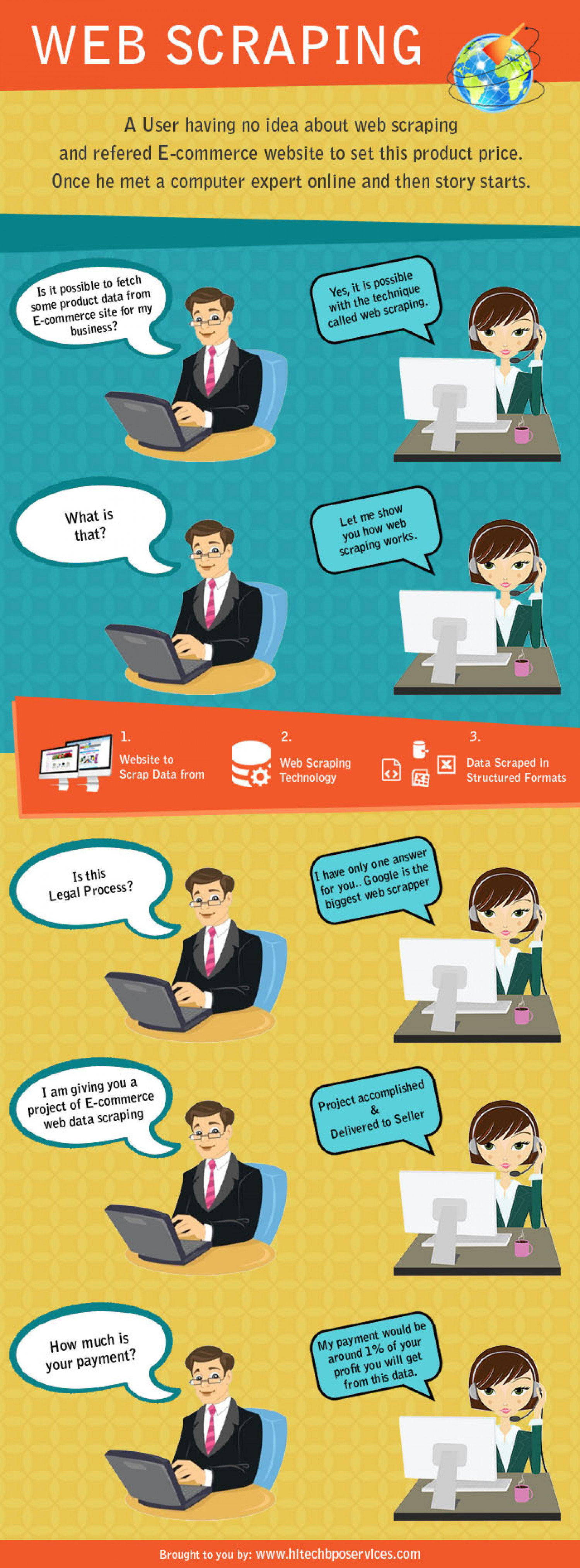 Web Scraping Services, Product Data Extraction for Ecommerce – Hi-Tech BPO Services Infographic