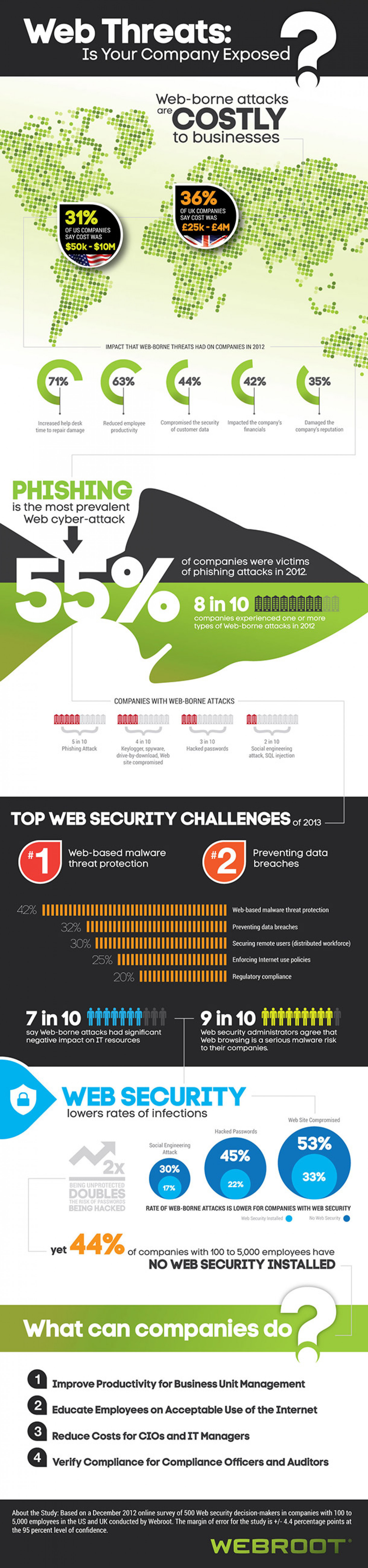 Web Threats: Is your company exposed? Infographic