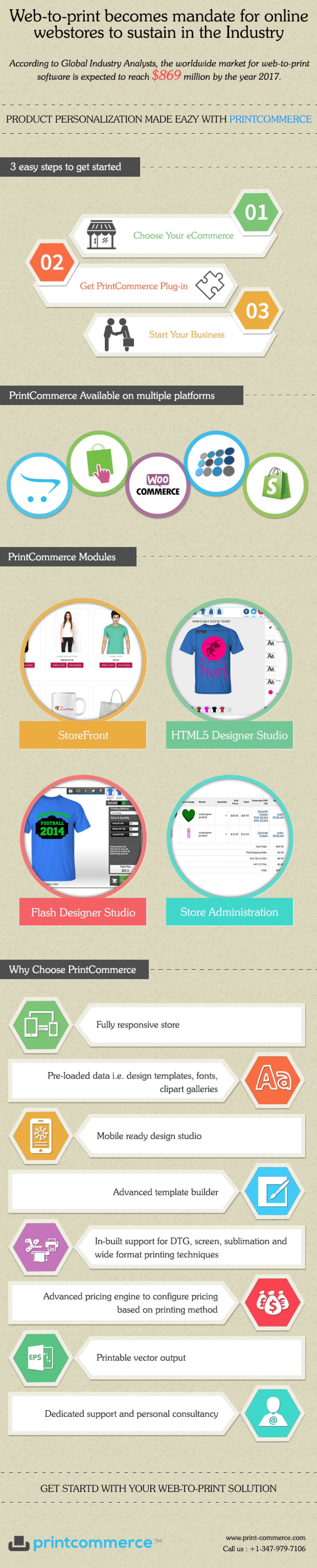 Web to Print becomes mandate for online Webstores to sustain in the Industry Infographic