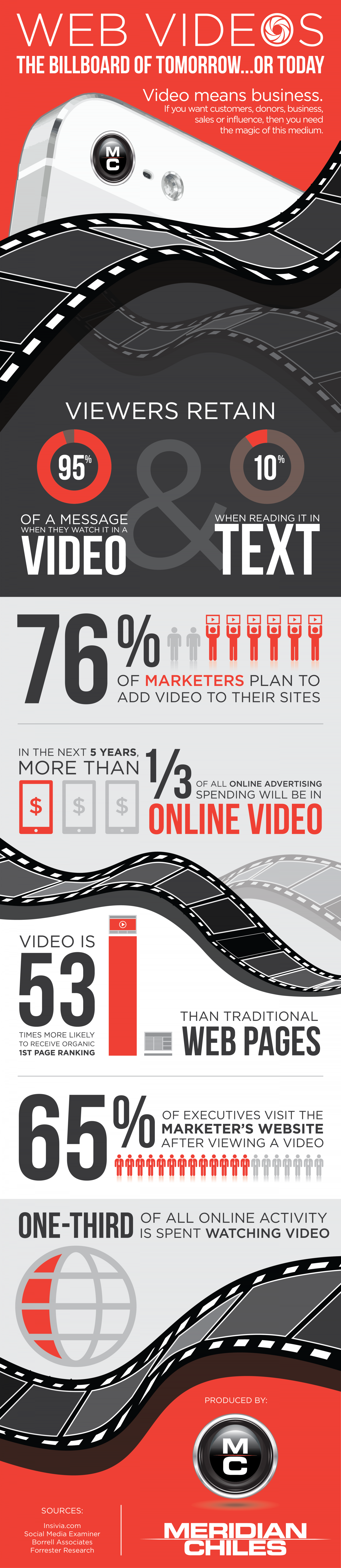 Web Videos: The Billboard of Tomorrow... or Today Infographic
