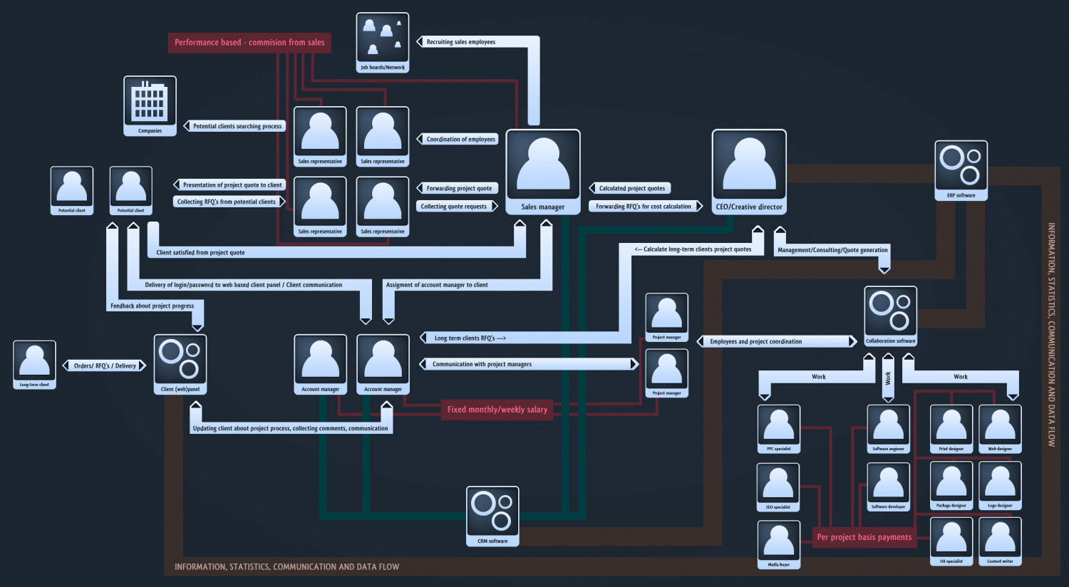 WebAgency Structure Infographic
