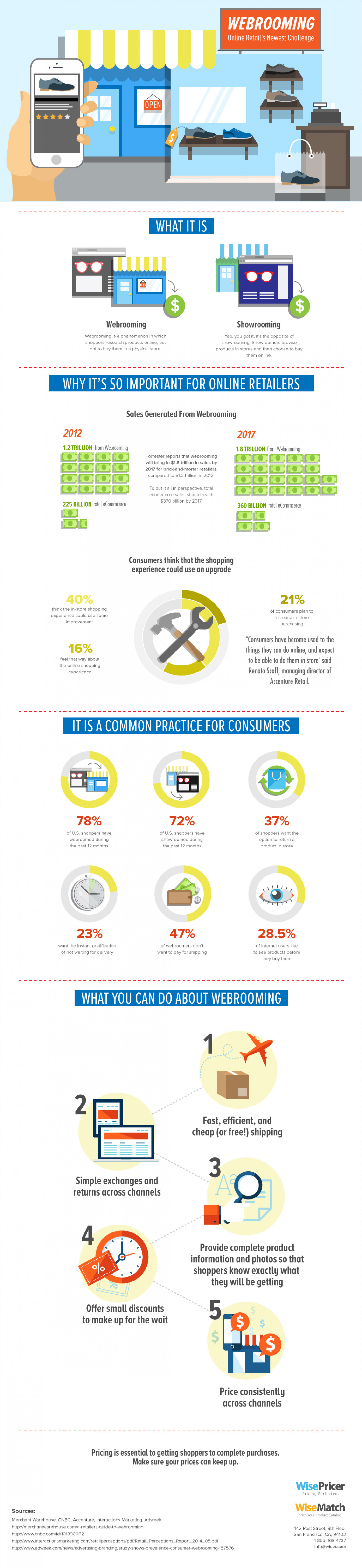 Webrooming: Online Retail's Newest Challenge Infographic