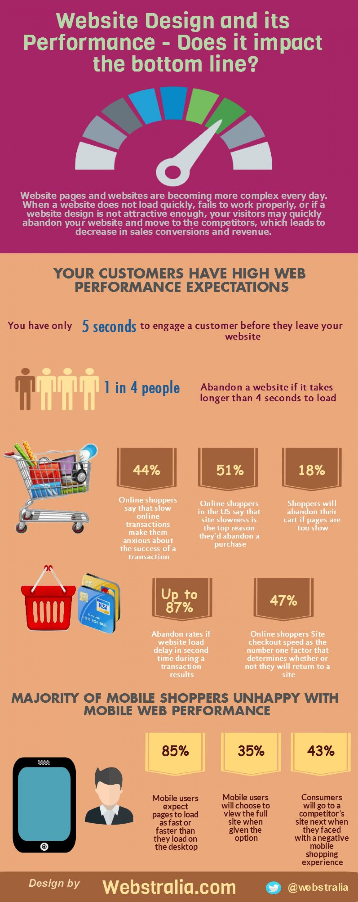Website Design and its performance - Does it impact the bottom line? Infographic