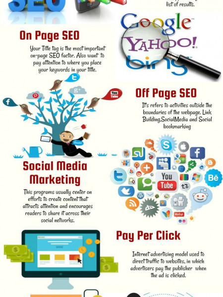 Website Designing In Phoenix, AZ Infographic