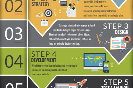 Website Development Process Infographic