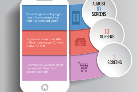 Website Display Sizes on Mobile Devices Infographic