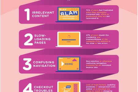 Website Experience and Brand Perception Infographic
