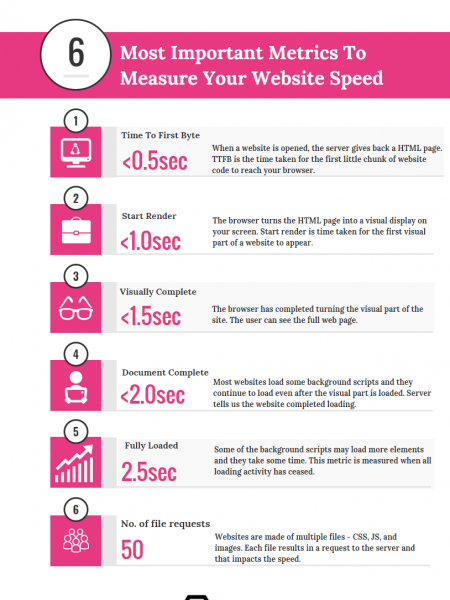 Website Speed Matters and you are losing $$$ ignoring it Infographic