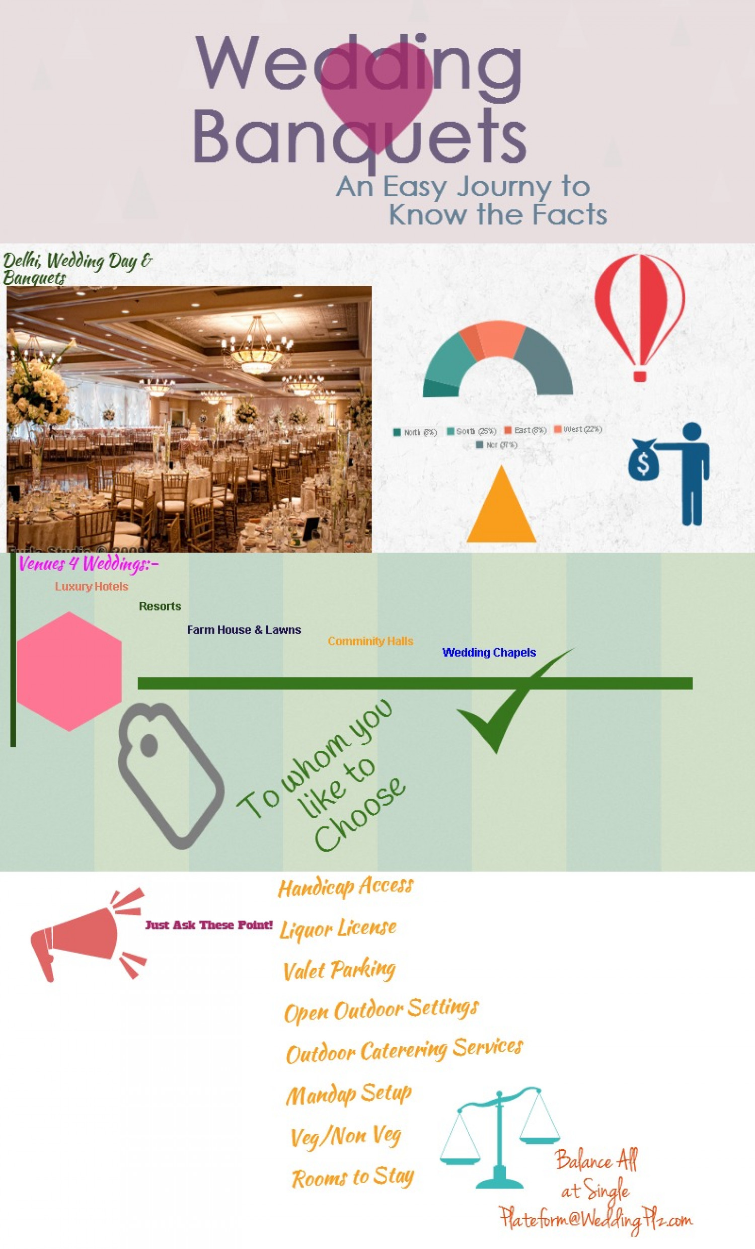 Wedding Banquets In Delhi Know The Facts Infographic