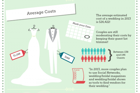 Wedding Cost | Wedding Cost Infographics Visual Ly