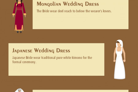Wedding Dresses around the World Infographic