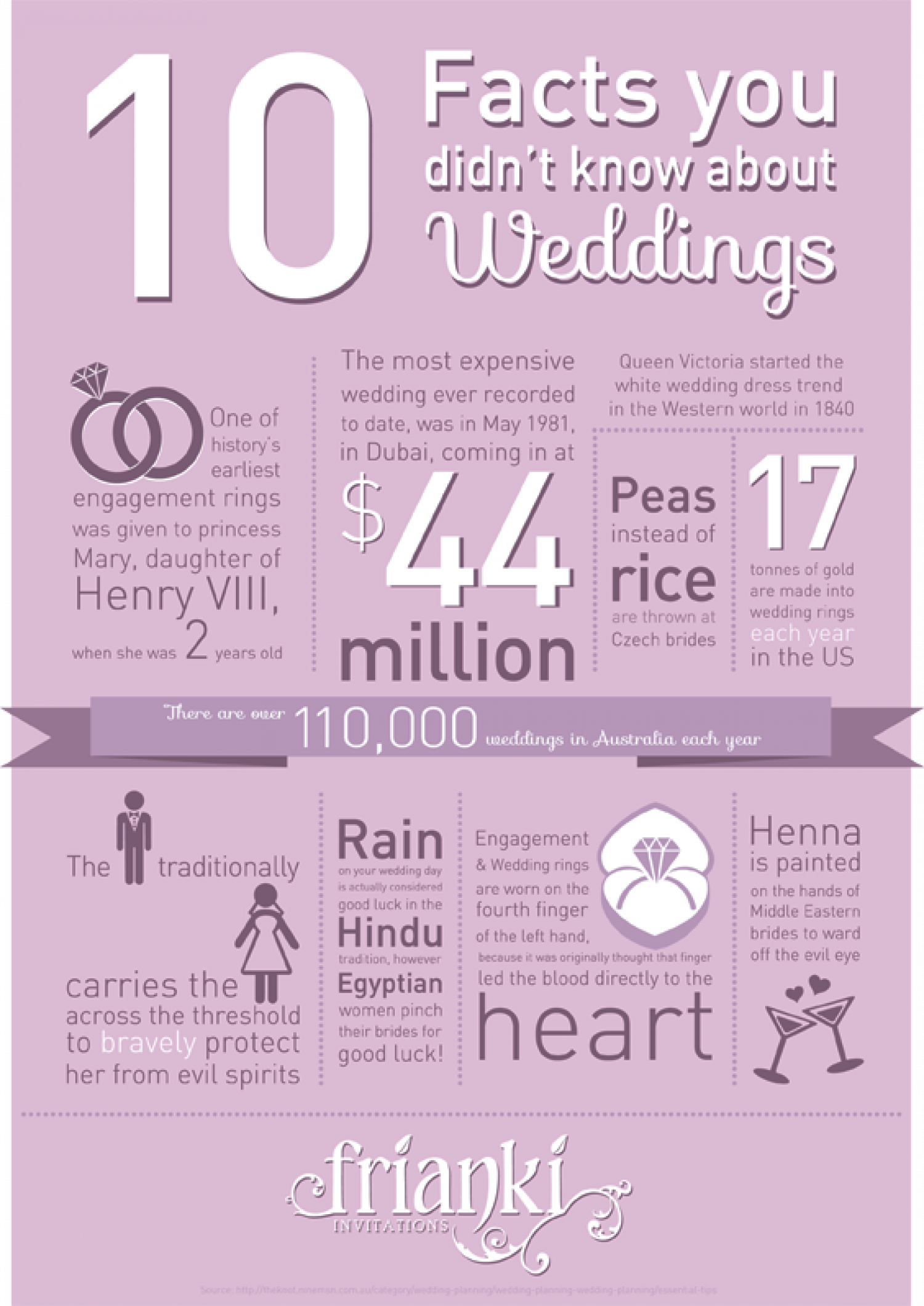 Wedding Fun Facts Visual Ly