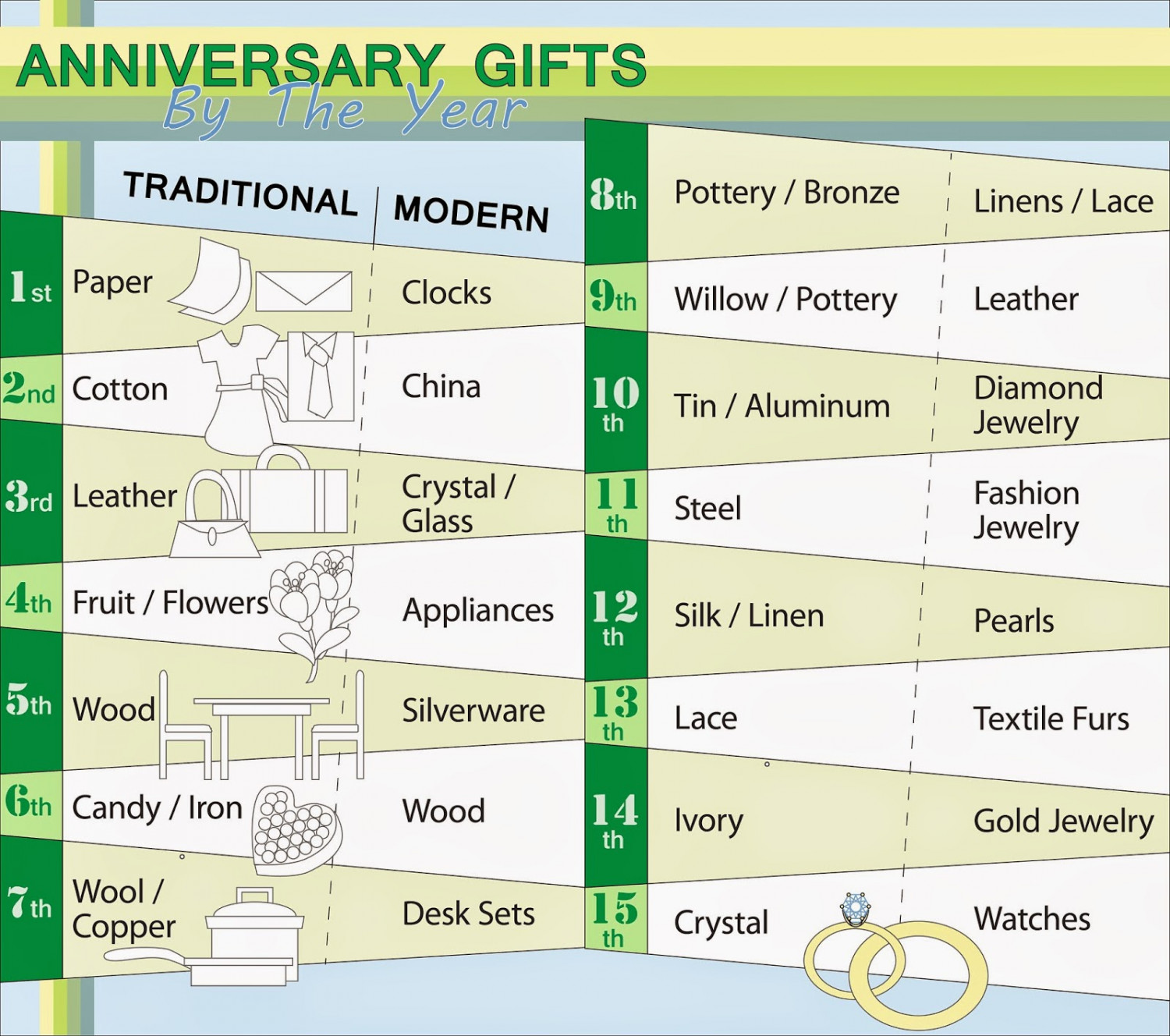Wedding Gifts by Year Infographic