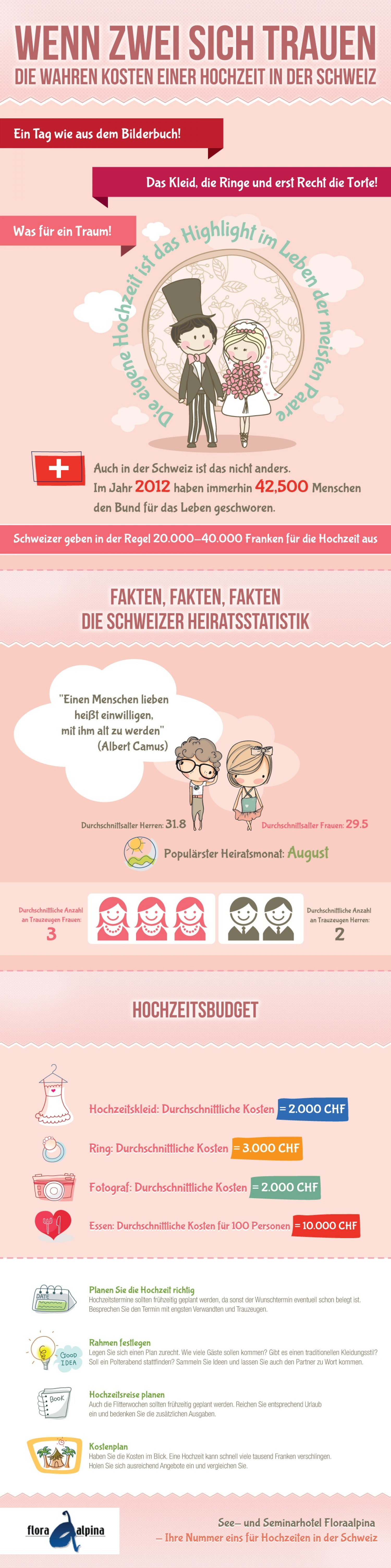 Wedding in Switzerland Infographic