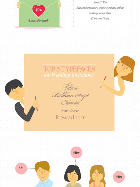 Wedding Invitation Wordings Infographic