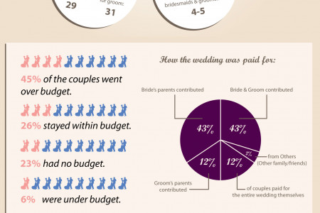 Wedding Spending Explosion Infographic