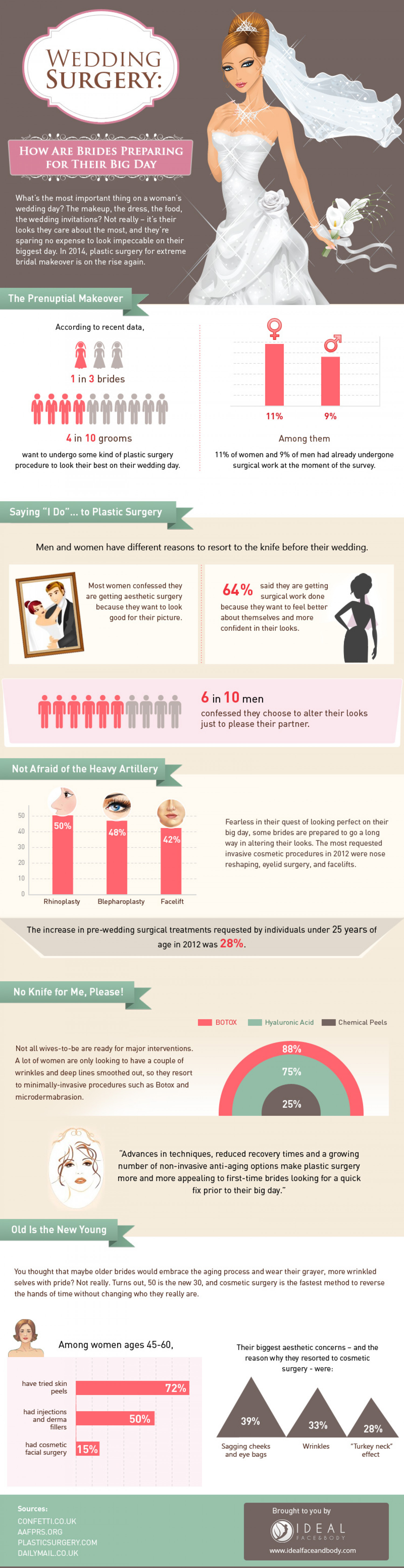 Wedding Surgery: How Are Brides Preparing for Their Big Day Infographic
