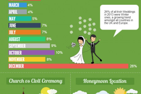 Wedding Trends in Ireland Infographic