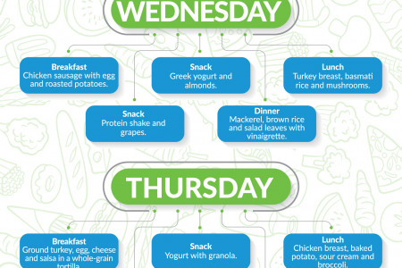 Weekly Diet Plan Infographic