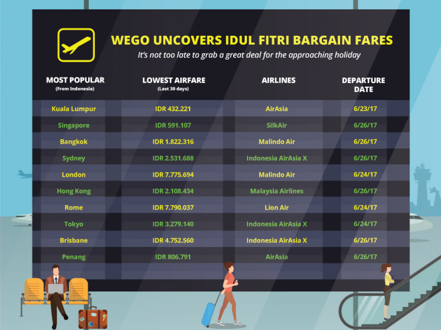 Wego uncovers Idul Fitri bargain airfares (Indonesia) Infographic