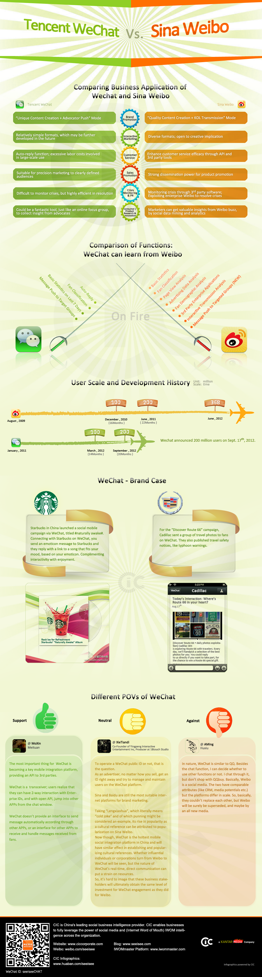Weibo VS WeChat | Visual ly
