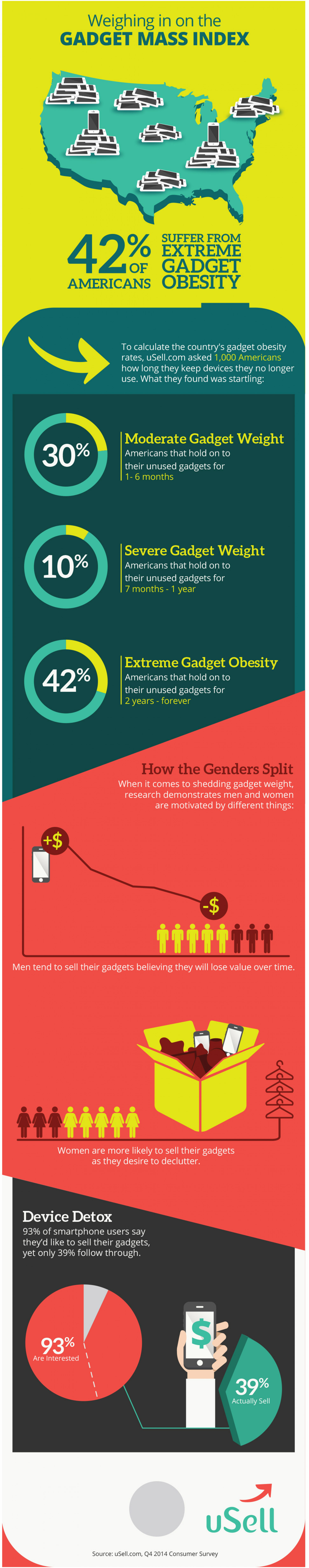 Weighing in on the Gadget Mass Index Infographic