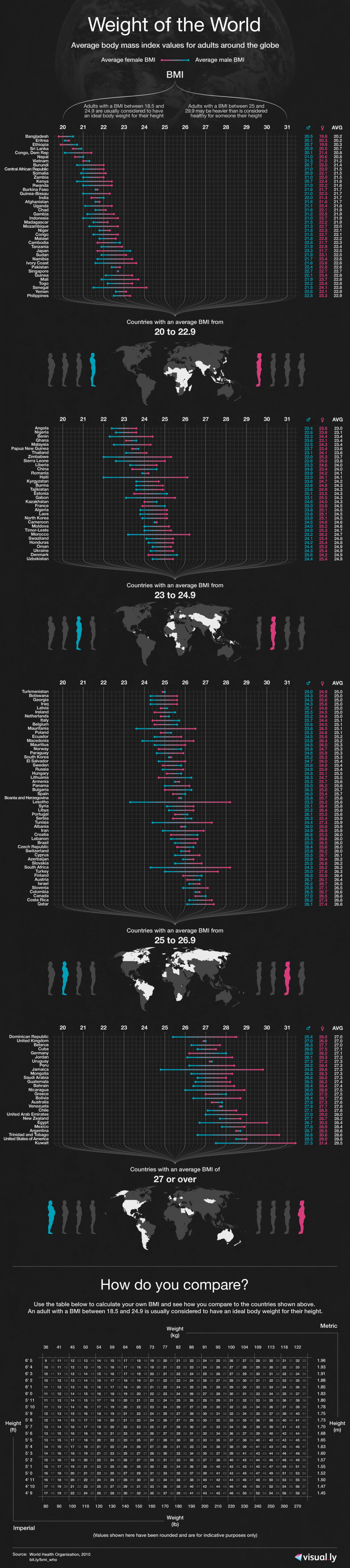 Weight of the World Infographic