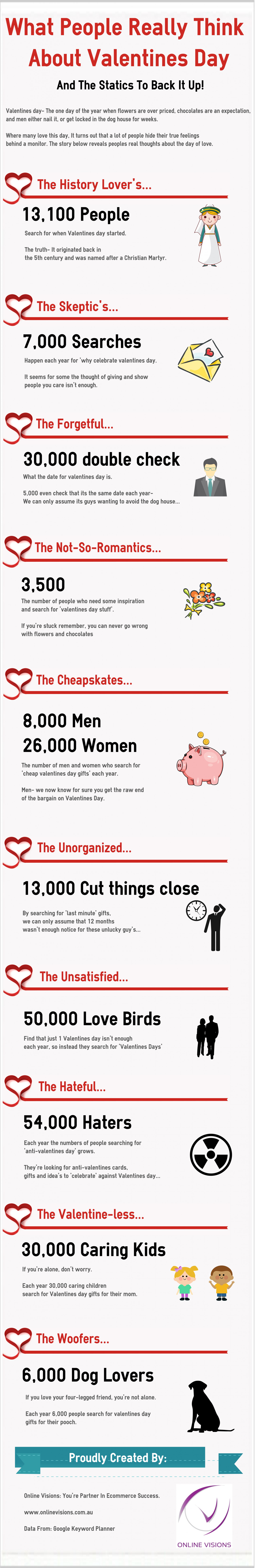 Weird Valentine's Day Searches Infographic