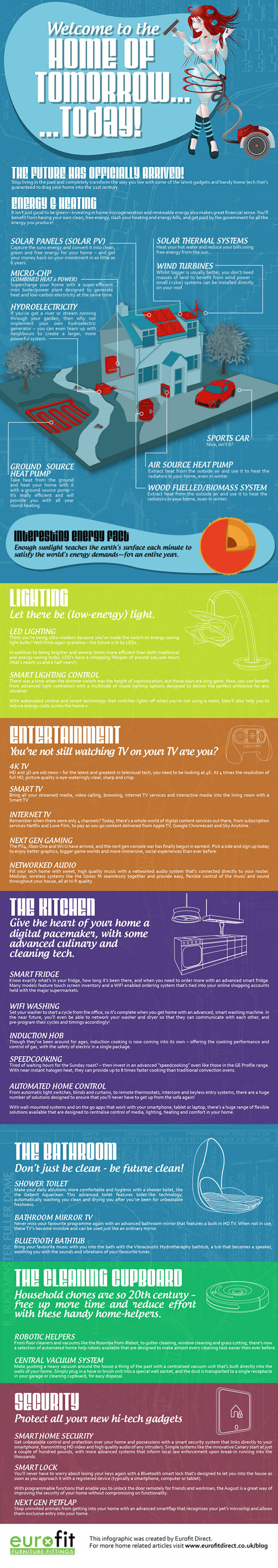 Welcome To The Home Of Tomorrow…Today! Infographic