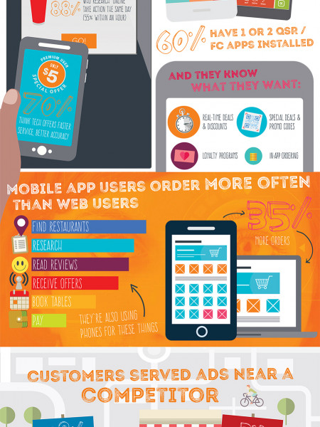 Welcome to the Internet of QSR Things Infographic