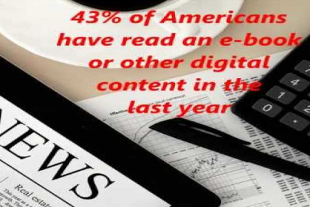 Welcome to the World of Digital Publishing (AKA ePublishing) Infographic