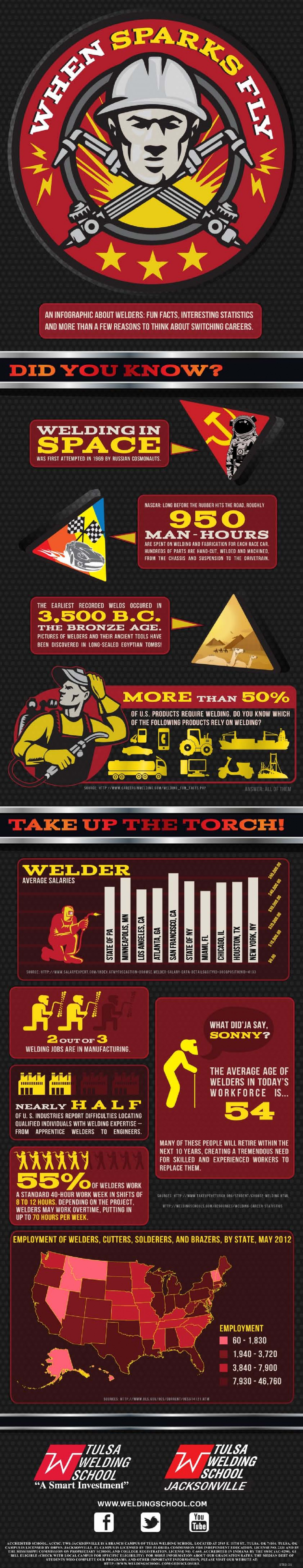Welders: Fun Facts, Interesting Statistics and More Than a Few Reasons to Think About Switching Careers Infographic