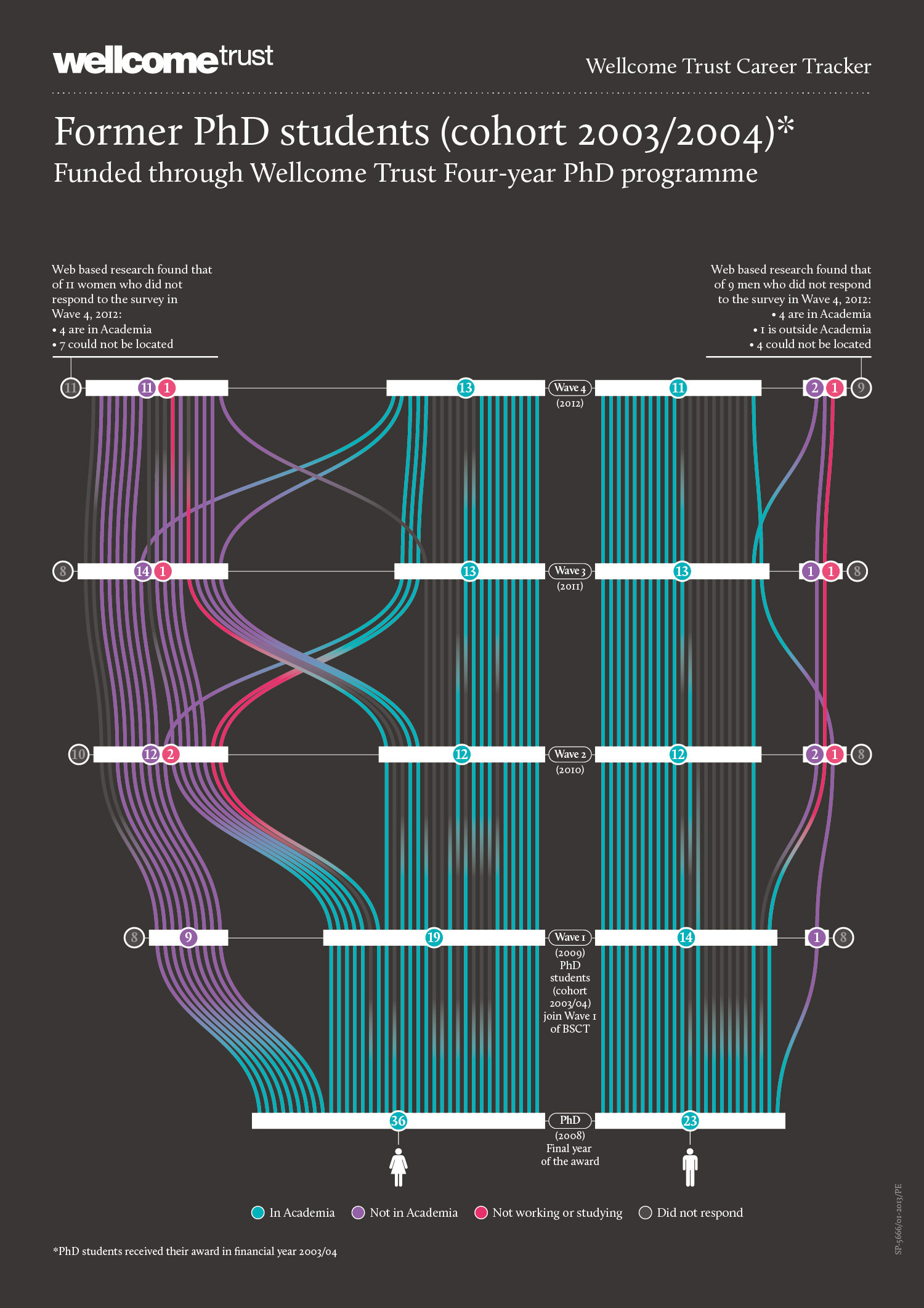 Wellcome Trust Career Tracker – detailed version Infographic