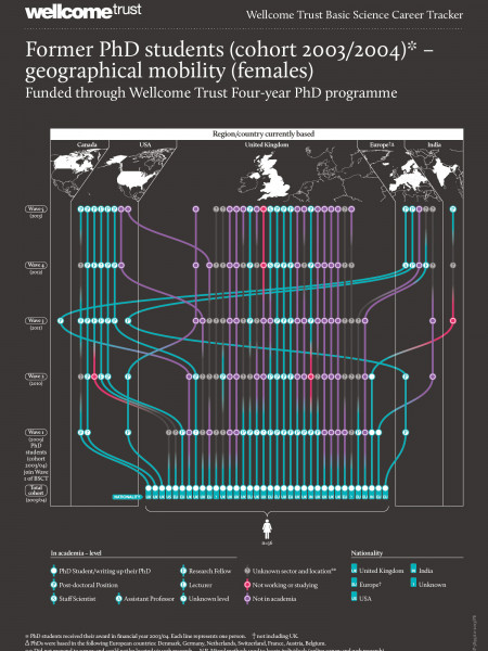 Wellcome Trust Mobility Tracker – Females Infographic