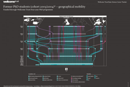 Wellcome Trust Mobility Tracker Infographic