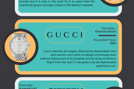 Well-Known Top 5 Brands for Women's Watches Infographic