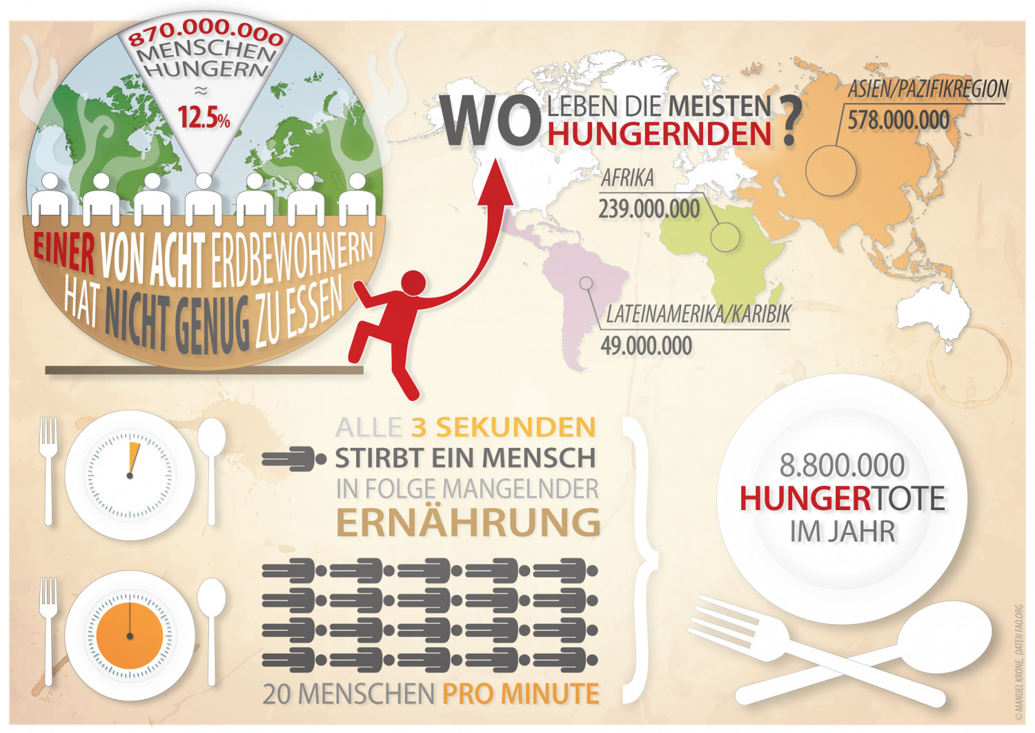 Welthunger Infographic