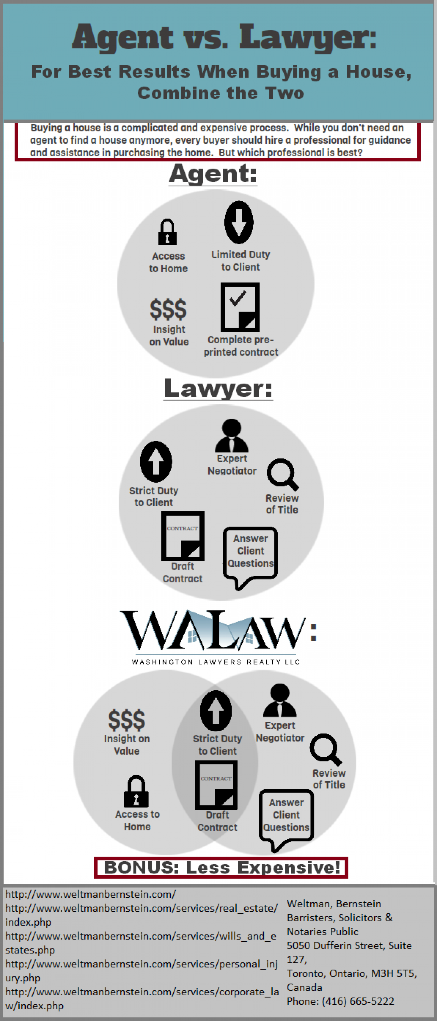how to choose a real estate lawyer