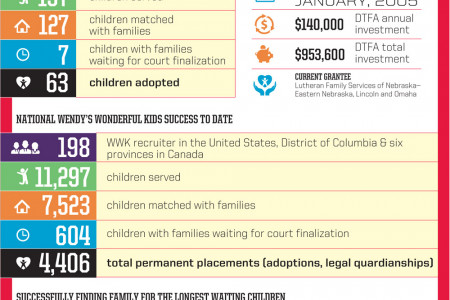 Wendy's Nebraska & Dave Thomas Foundation for Adoption statistics Infographic