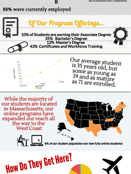 Wentworth's College of Professional and Continuing Education's Students Infographic