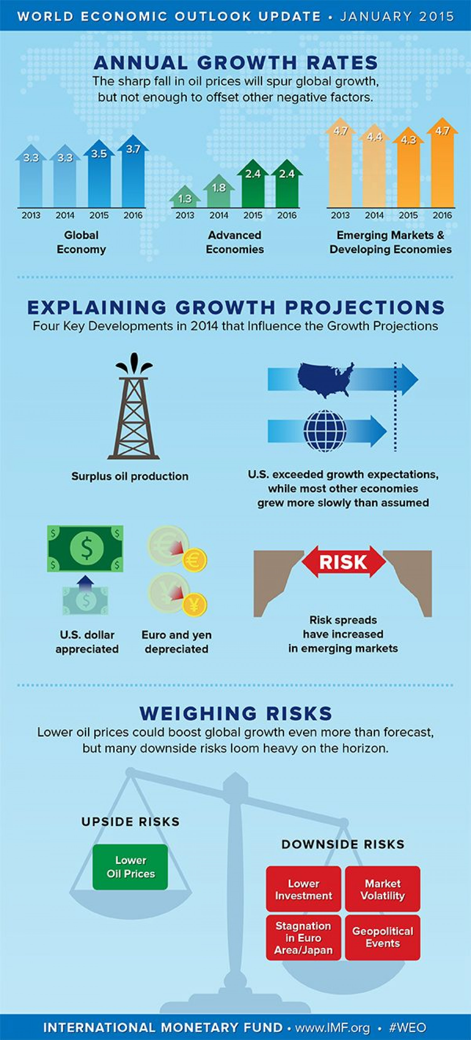WEO Infographic (With images) | Global ... Infographic