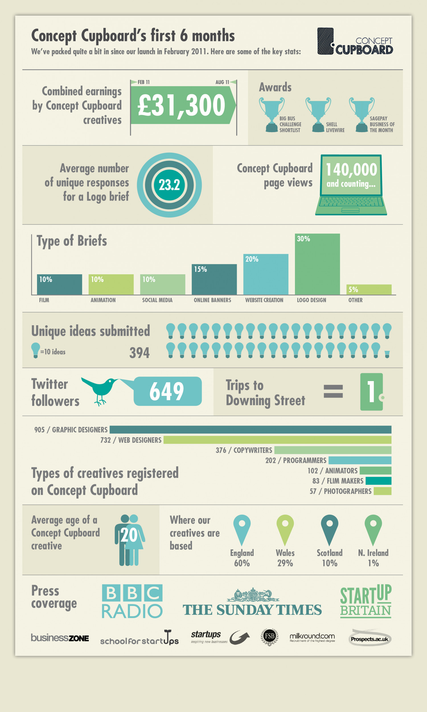 We're now 6 months old! Infographic