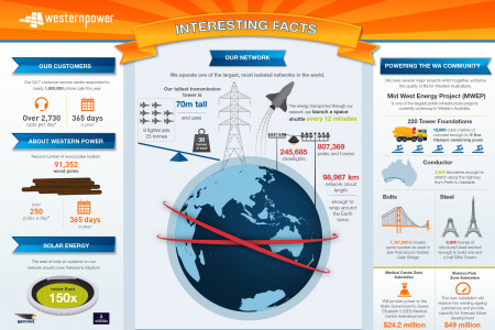 Western Power Interesting Facts Infographic