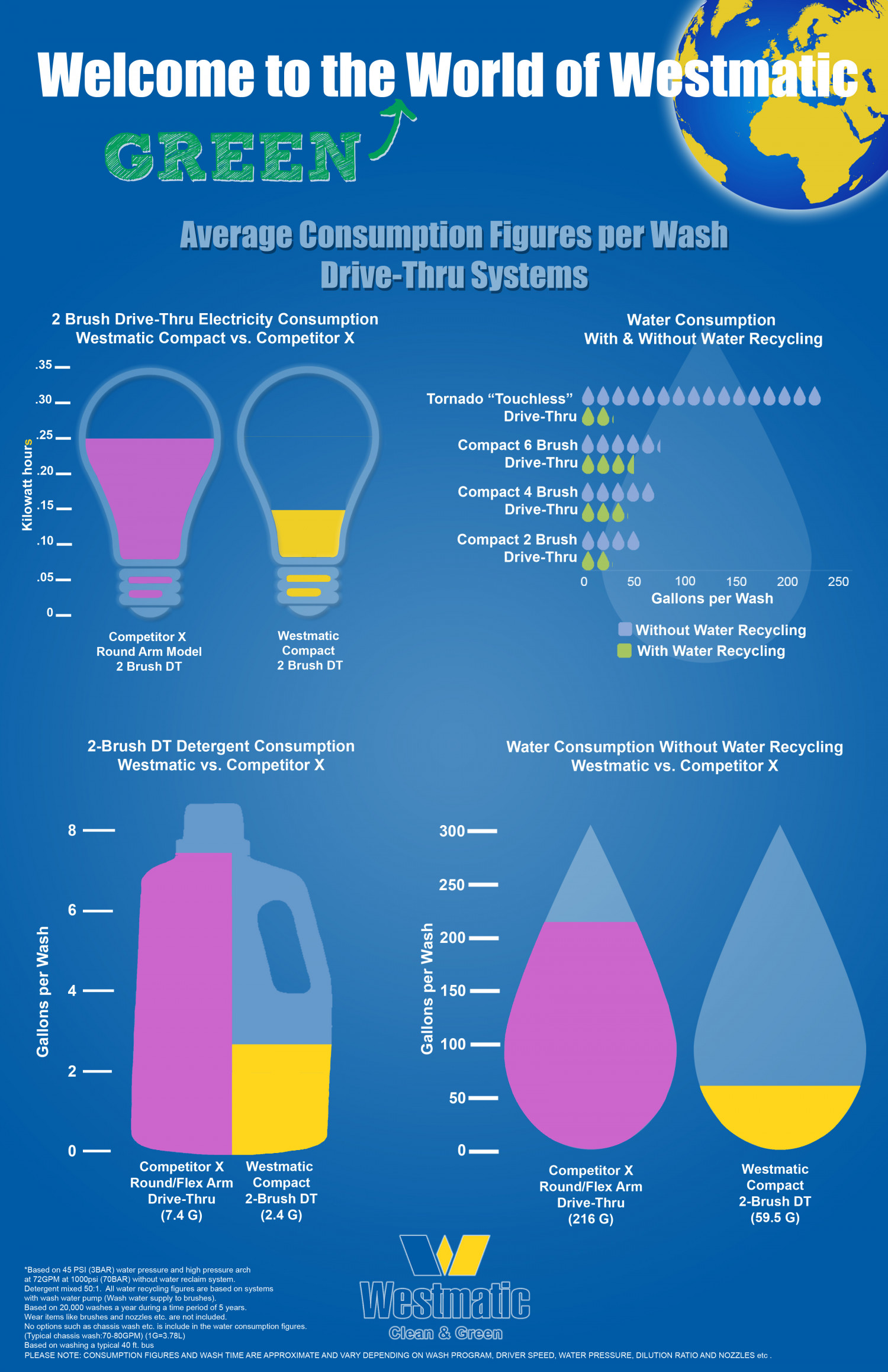 Westmatic Drive-Thru Systems Average Consumption Figures Infographic