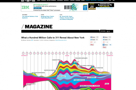 What a Hundred Million Calls to 311 Reveal About New York Infographic